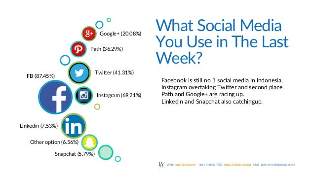 What Social Media You Use in The Last Week? FB (87.45%) Instagram (69.21%) Twitter (41.31%) Path (36.29%) Google+ (20.08%)...