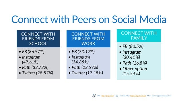 Connect with Peers on Social Media CONNECT WITH FRIENDS FROM SCHOOL • FB (86.97%) • Instagram (49.61%) • Path (32.72%) • T...