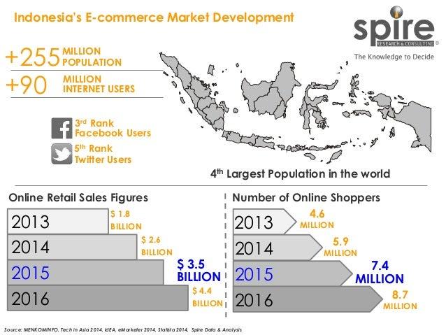 10 Indonesia's E-commerce Market Development Source: MENKOMINFO, Tech in Asia 2014, idEA, eMarketer 2014, Statista 2014, S...
