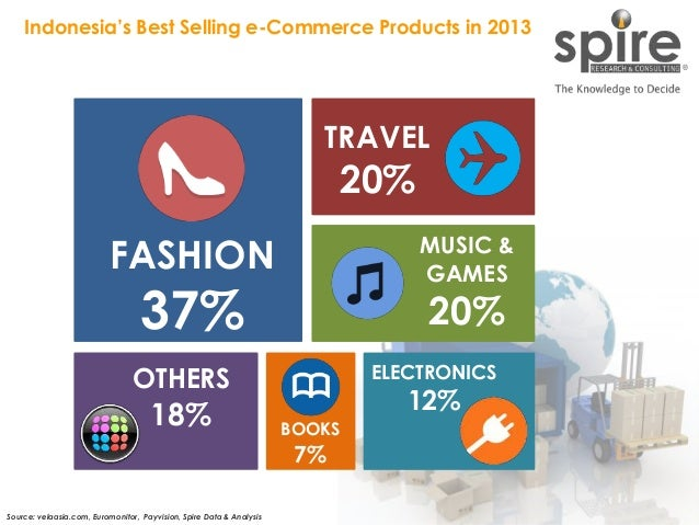 150519_The Rise of Express Courier in E-commerce Business Slide 11