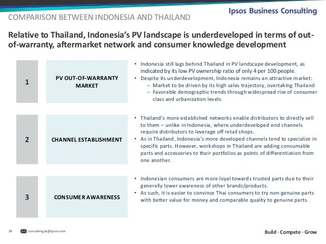 Indonesia thailands growing automotive aftermarket landscape recommendations implications 29 freerunsca Gallery