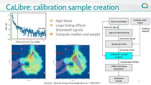CaLibre - Boxian Dong <boxian@indoo.rs> - ENC2017 CaLibre: calibration sample creation. signal preprocessing Input recordi...