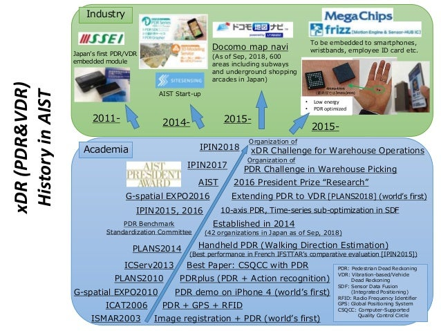 ISMAR2003 Image registration + PDR (world's first) PLANS2010 PDRplus (PDR + Action recognition) PLANS2014 Handheld PDR (Wa...