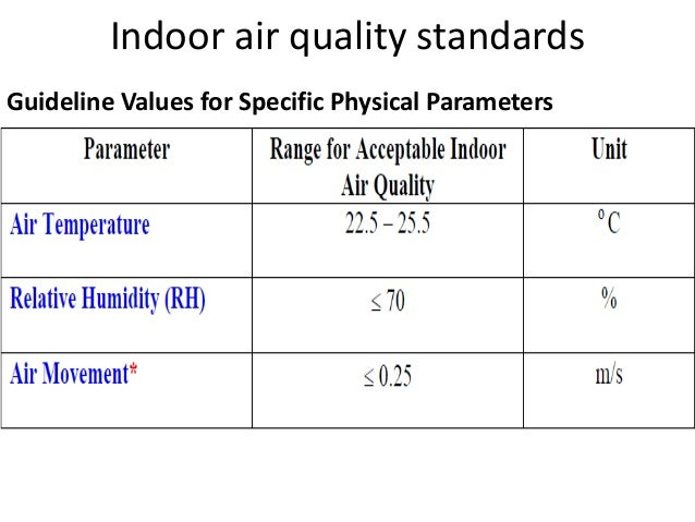 Indoor air quality for Indoor design temperature ashrae