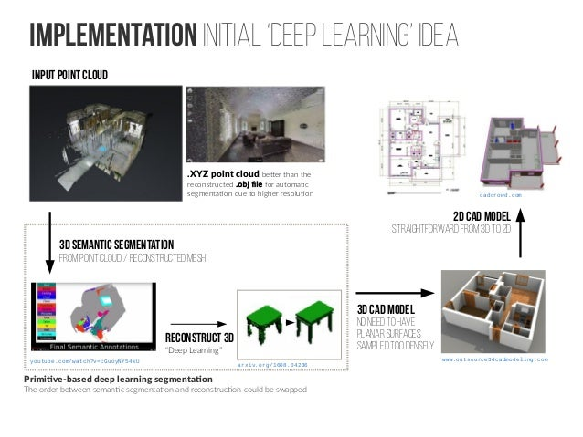 Indoor Point Cloud Processing