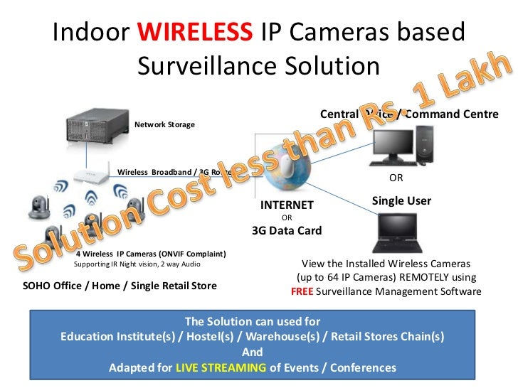 Indoor WIRELESS IP Cameras based             Surveillance Solution                                                        ...