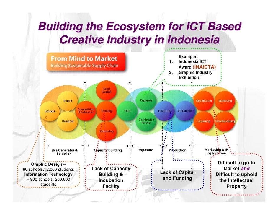 ict developments in the construction industry Lian building industry and to produce a guide for the different participants in the   by a developer who then on-sold development rights to a second developer,.