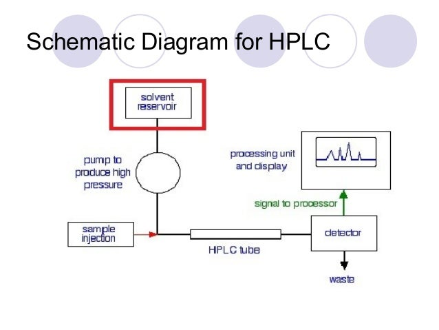 hplc block diagram | DiagramDiagram