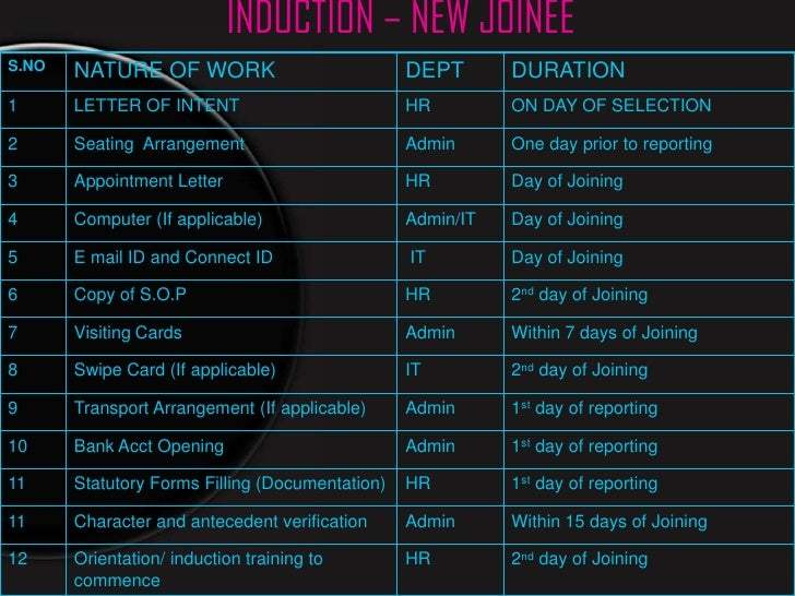 INDUCTION – NEW JOINEES.NO   NATURE OF WORK                            DEPT       DURATION1      LETTER OF INTENT         ...