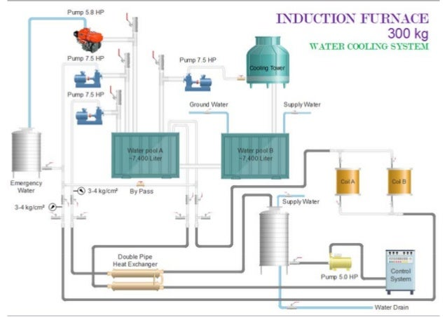 induction furnace 300, 500, 1000 kg 3 d diagram  diagram of induction furnace #9