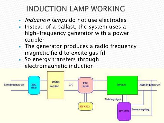 disadvantages of induction lighting What is induction lamp what advantages and disadvantages do induction lamp have generally speaking, there is no electrodes and filament that ordinary lamp have in.