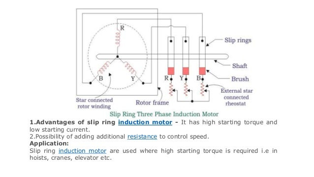 Induction motor 13 1vantages of slip ring induction motor asfbconference2016 Images
