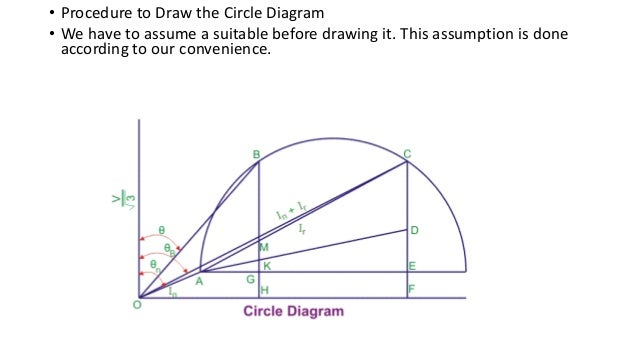 Induction motor 27 procedure to draw the circle diagram ccuart Images