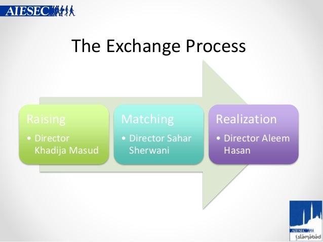The Exchange Process Raising • Director Khadija Masud Matching • Director Sahar Sherwani Realization • Director Aleem Hasan