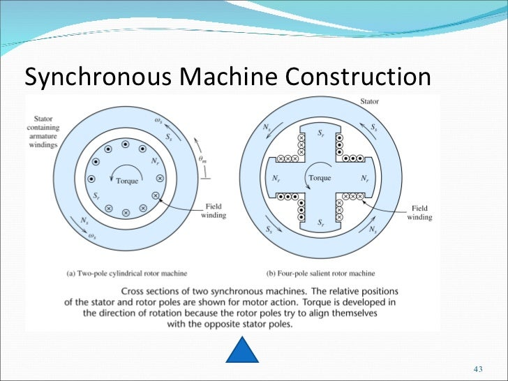 Definition Of Synchronous Motor