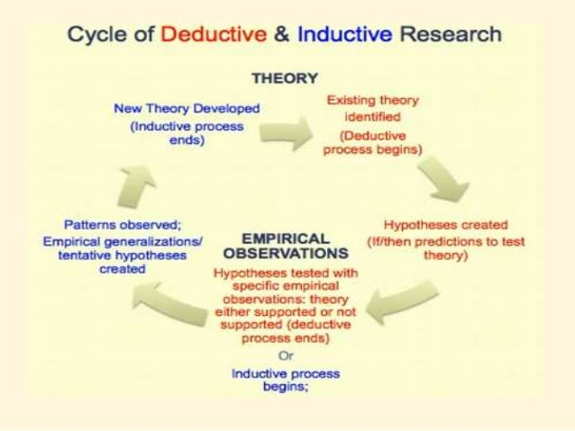 Inductive and Deductive Approach to Research. Difference between Inductive and Deductive Reasoning to Research with figure...