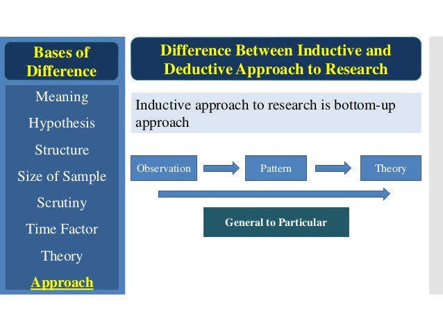 what is inductive and deductive research