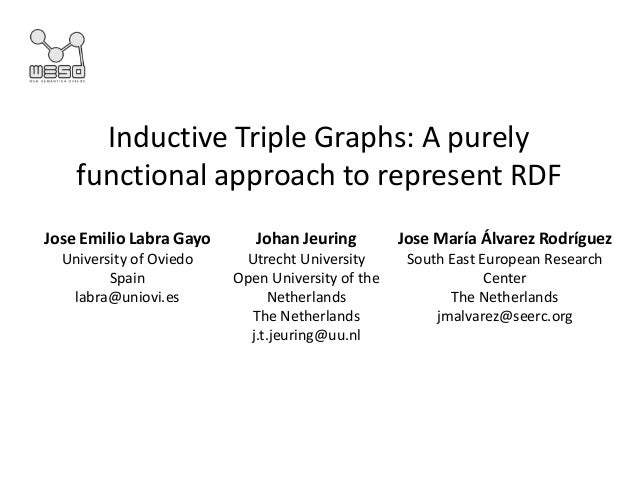 Inductive Triple Graphs: A purely functional approach to represent RDF Johan Jeuring Utrecht University Open University of...