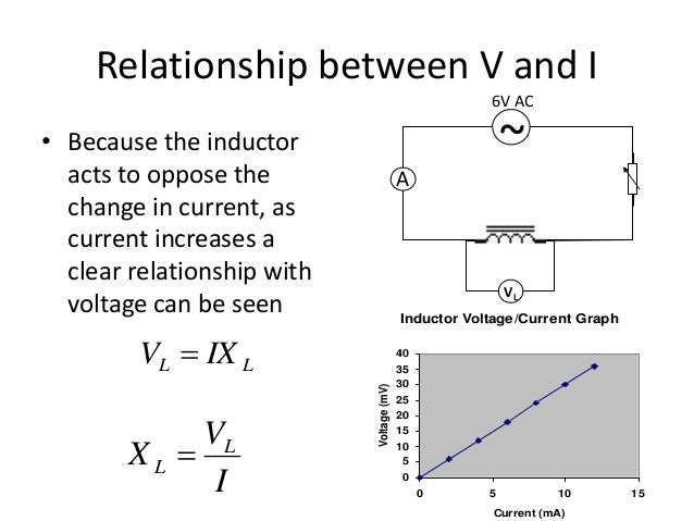 voltage and inductance relationship