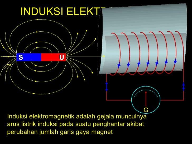 INDUKSI ELEKTROMAGNETIK G Induksi elektromagnetik adalah gejala munculnya  arus listrik induksi pada suatu penghantar akib...