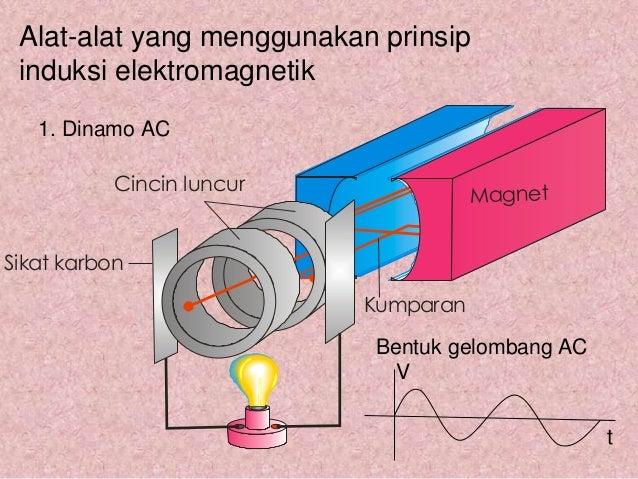 Alat Yang Menggunakan Prinsip Induksi Elektromagnetik ...