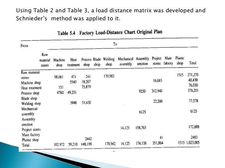 <ul><li>Using Table 2 and Table 3, a load distance matrix was developed and </li></ul><ul><li>Schnieder's  method was appl...
