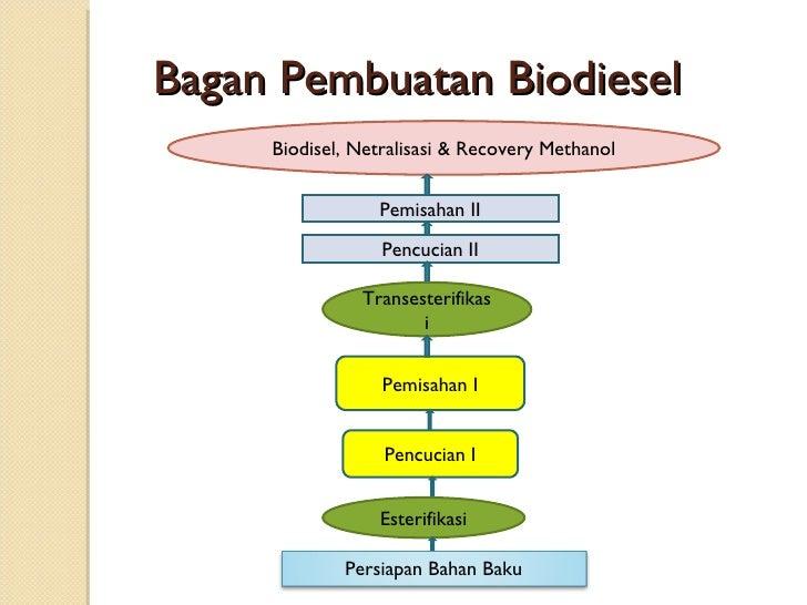Industri Biodiesel