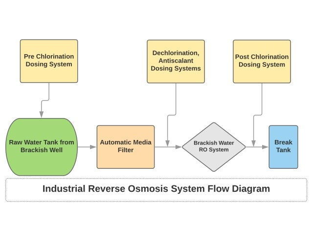 Industrial Brackish Water Reverse Osmosis Bwro Systems Diagram
