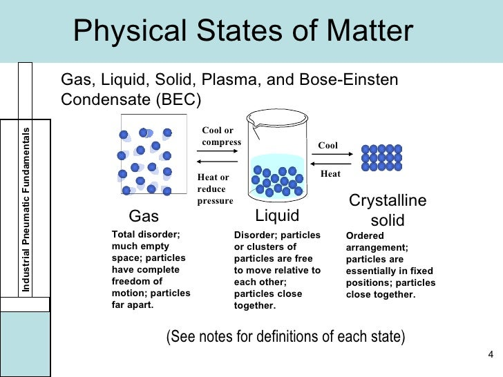 State The Distinguishing Properties Of Solids Liquids And Gases