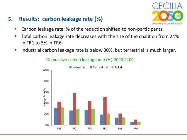 10 5. Results: carbon leakage rate (%)  Carbon leakage rate: % of the reduction shifted to non-participants.  Total carb...