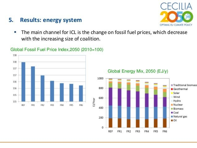 11 5. Results: energy system  The main channel for ICL is the change on fossil fuel prices, which decrease with the incre...