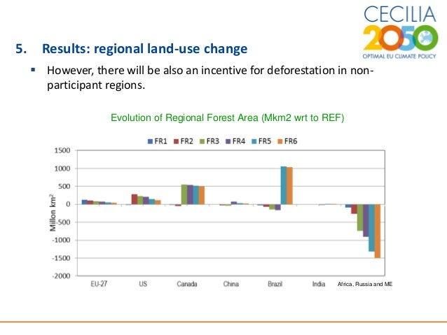 13 5. Results: regional land-use change  However, there will be also an incentive for deforestation in non- participant r...