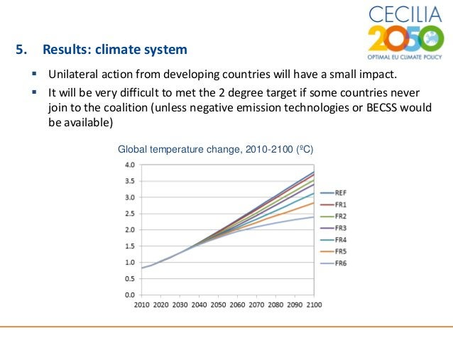 15 5. Results: climate system  Unilateral action from developing countries will have a small impact.  It will be very di...