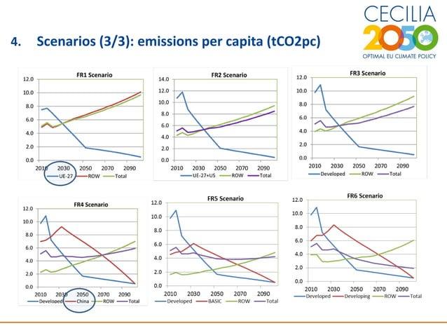 7 4. Scenarios (3/3): emissions per capita (tCO2pc)