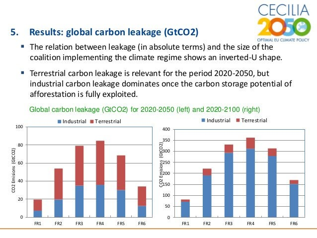9 5. Results: global carbon leakage (GtCO2)  The relation between leakage (in absolute terms) and the size of the coaliti...