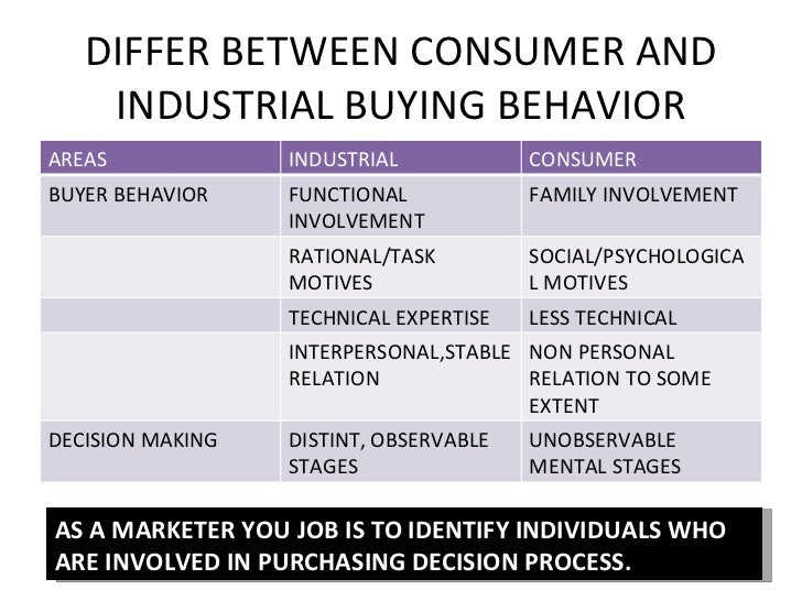 Consumer and Industrial Buyer Behaviour Essay