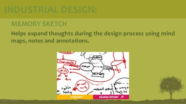 MEMORY SKETCH Helps expand thoughts during the design process using mind maps, notes and annotations. Sivaraman Velmurugan...