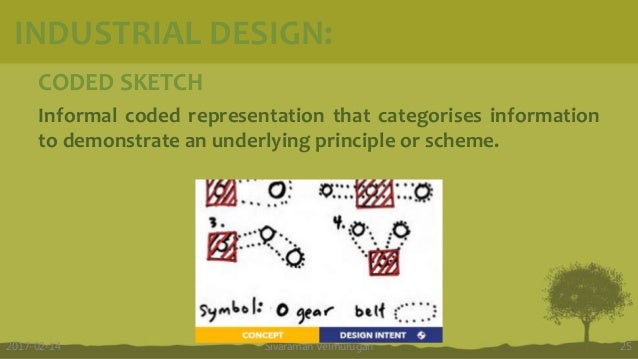 CODED SKETCH Informal coded representation that categorises information to demonstrate an underlying principle or scheme. ...