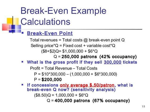 Sample Breakeven Analysis. As One Can See In The Above Scenario