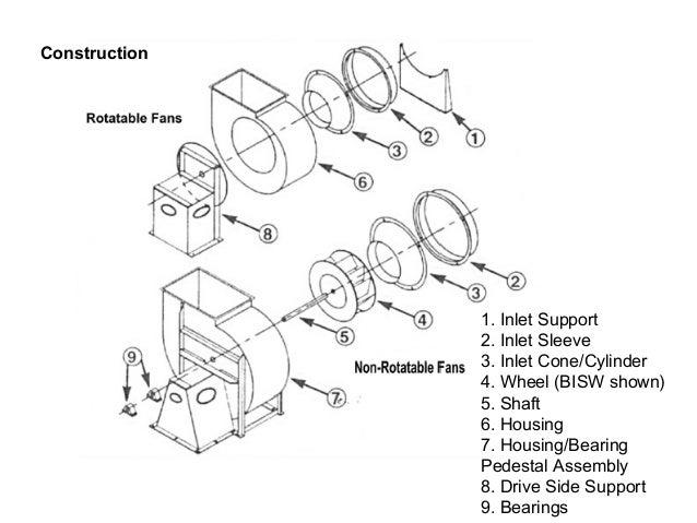 Industrial fan diagram data wiring diagrams industrial fan id fd fans rh slideshare net 3 speed fan switch wiring diagram industrial exhaust fan wiring diagram cheapraybanclubmaster Gallery