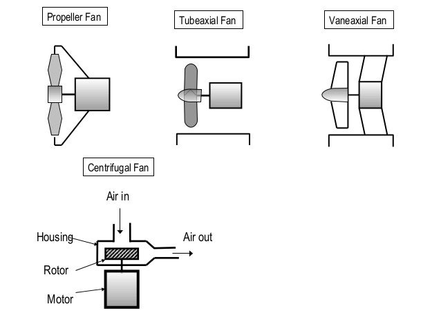 Axial Fan Design Calculation : Industrial fan id fd fans