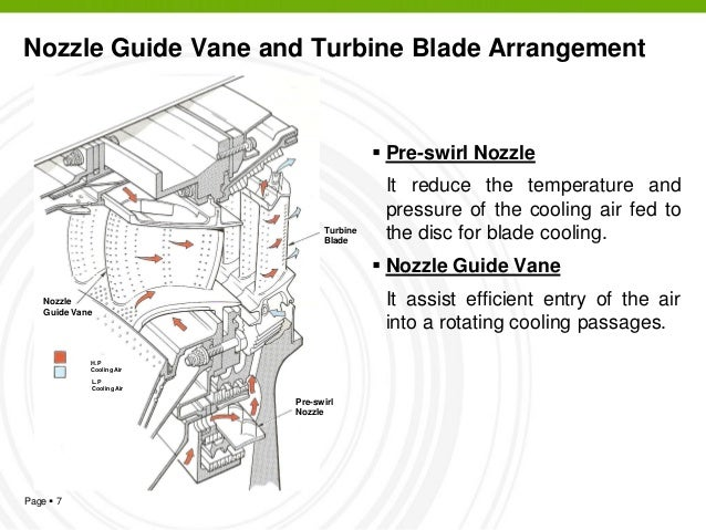Model aircraft: turbine cooling,nozzle guide vane and turbine.