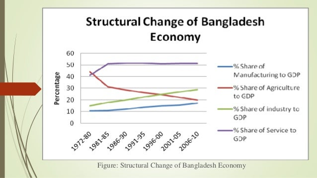 Report on Relationship Between Economic Growth and Stock Market in Bangladesh