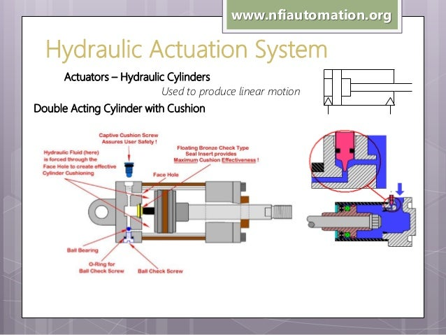 Industrial hydraulics acting cylinder 41 ccuart Gallery