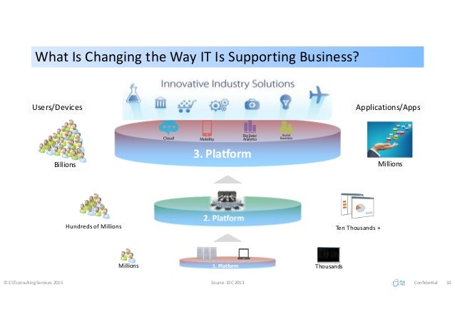 What Is Changing the Way IT Is Supporting Business?What Is Changing the Way IT Is Supporting Business? © ESTconsulting Ser...