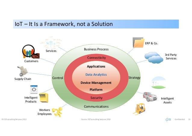 IoT – It Is a Framework, not a SolutionIoT – It Is a Framework, not a Solution © ESTconsulting Services 2015 Source: ESTco...
