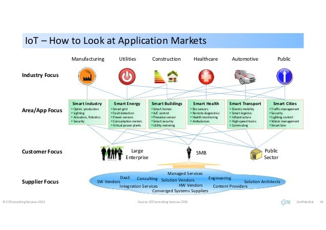 Public IoT – How to Look at Application MarketsIoT – How to Look at Application Markets © ESTconsulting Services 2015 Sour...