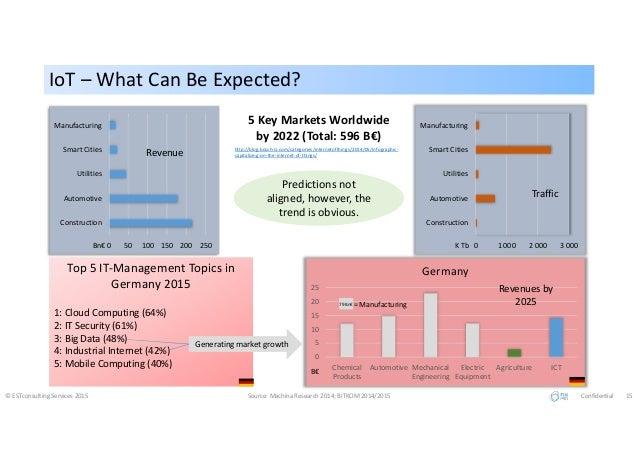 IoT – What Can Be Expected?IoT – What Can Be Expected? © ESTconsulting Services 2015 Source: Machina Research 2014; BITKOM...