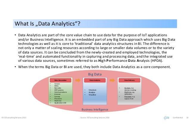 "What Is ""Data Analytics""?What Is ""Data Analytics""? © ESTconsulting Services 2015 Source: ESTconsulting Services 2015 Confi..."