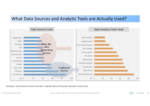 What Data Sources and Analytic Tools are Actually Used?What Data Sources and Analytic Tools are Actually Used? © ESTconsul...